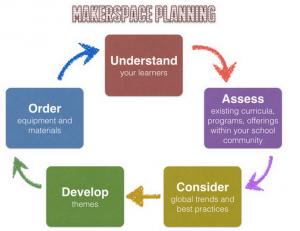 Organiser un makerspace autrement que par une approche matérielle