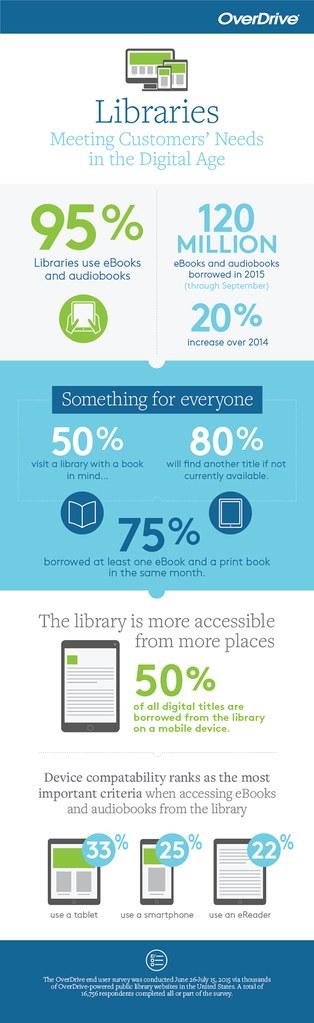 Etude d'OverDrive sur les bibliothèques et les besoins des usagers à l'heure du numérique