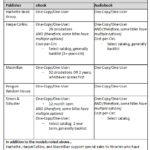 Ce que les bibliothèques américaines payent aux éditeurs pour les livres numériques