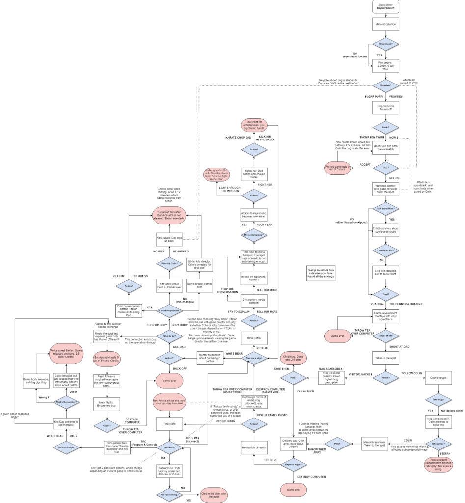 L'arbre posté par u/alpine sur Reddit // Source : Reddit